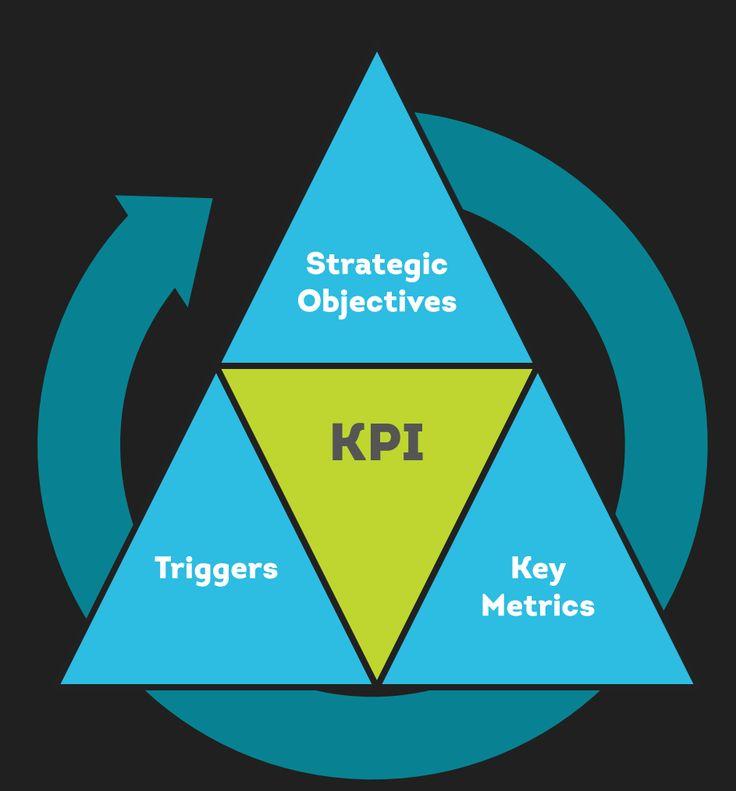 siteimprove.com wp-content uploads 2016 11 KPI_tri.png