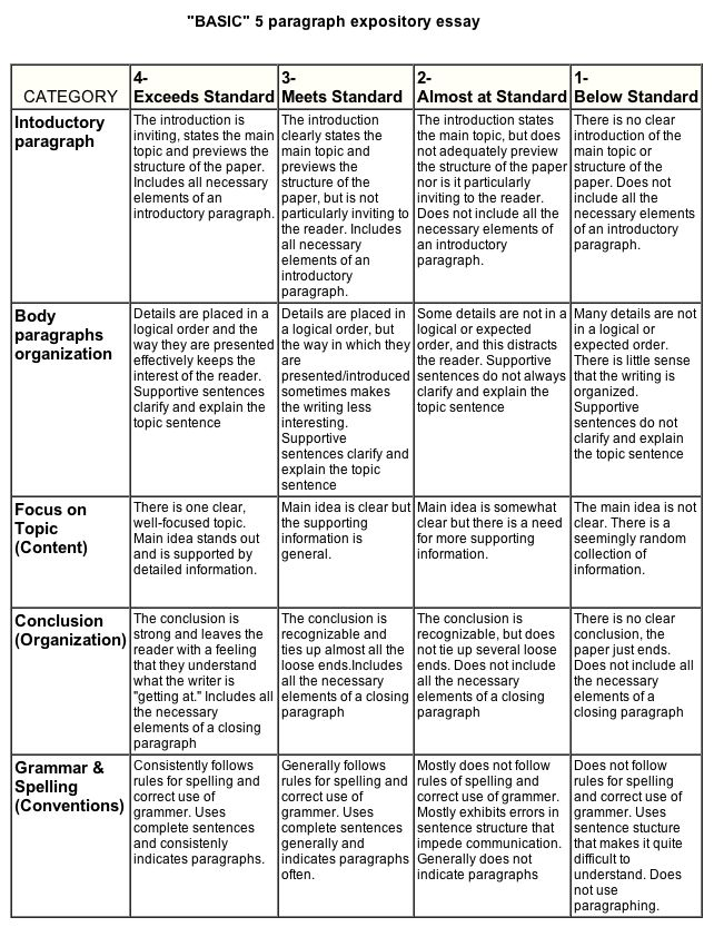 rubrics for writing a paragraph