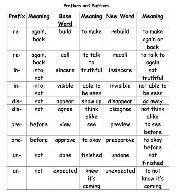 english prefix and suffix Learn about prefixes in english and view examples of common prefixes.