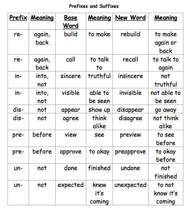 prefixes and suffixesMinis Lessons, Art Lessons, Free Languages, Teachers Entrepreneur, Reading Teks, Free Lessons, Languages Art, 3Rd Grade, Language Arts