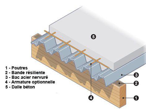 """Résultat de recherche d'images pour """" collaborant lambourde bois plancher"""""""