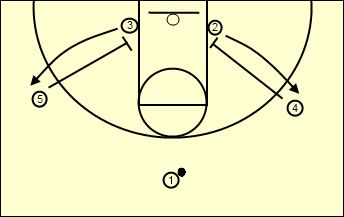 Basketball Drills for Kids by Hall of Fame Coach Houle Simple Indiana Motion for Youth Basketball