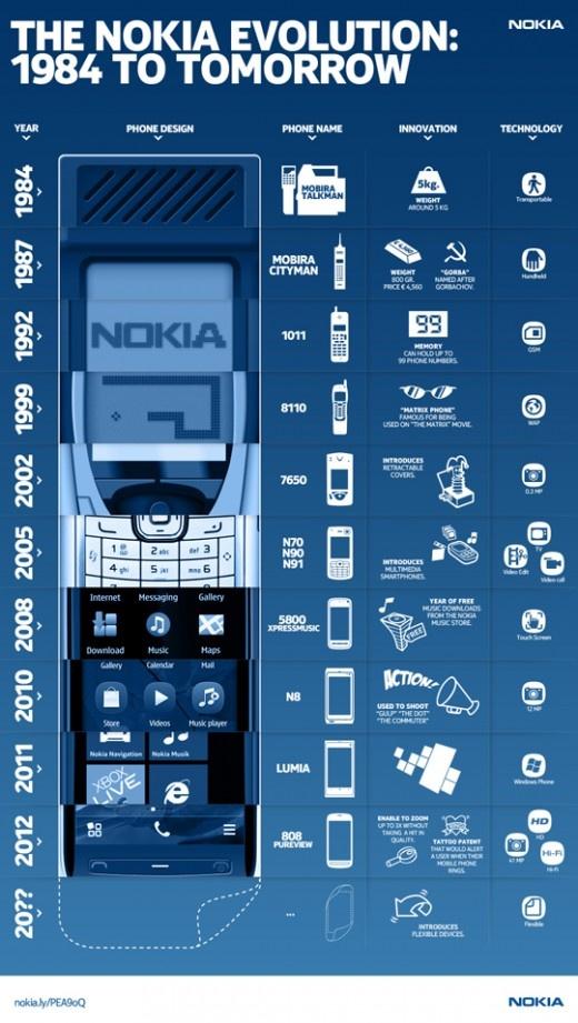 Infografía acerca de la evolución de Nokia a través del