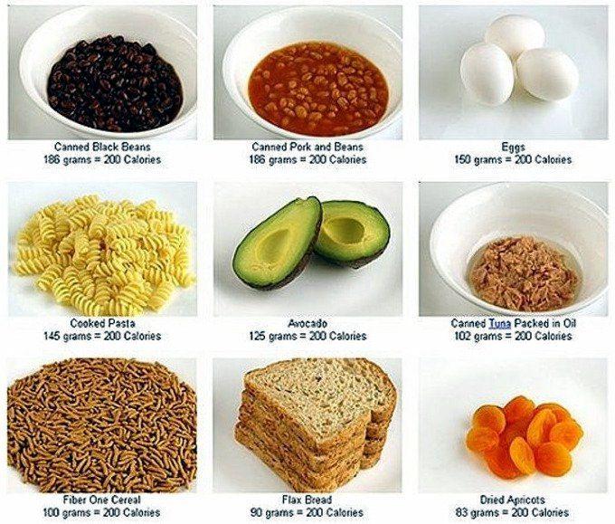 Сколько калорий кушать чтобы похудеть
