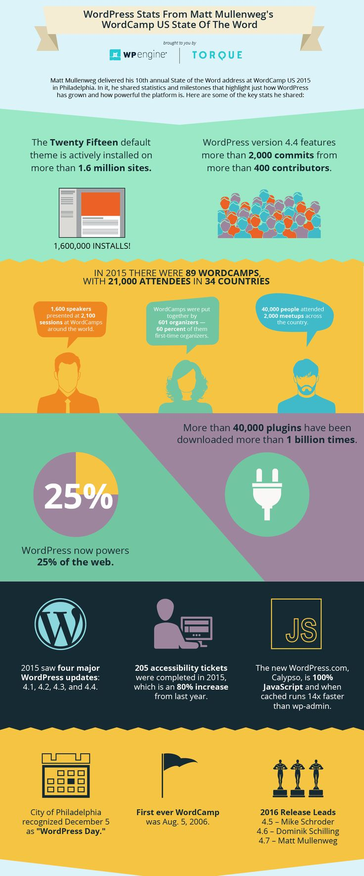 WordPress State Infographic