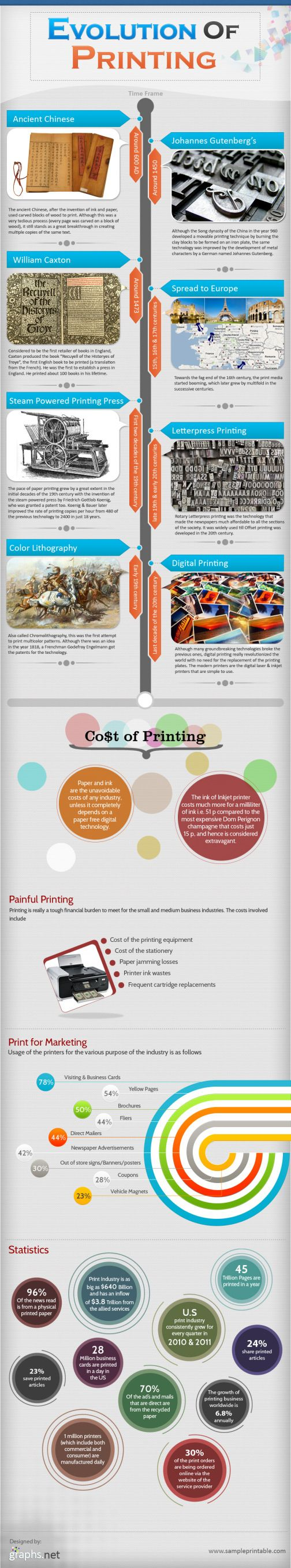 This infographic presents a brief history and evolution of the printing process. It also provides interesting statistics and facts about the print med