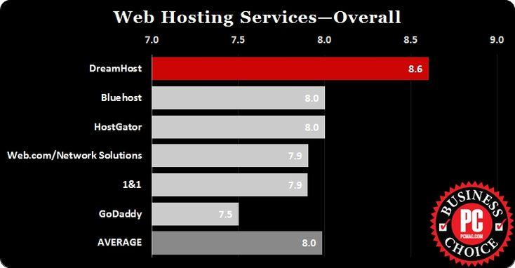 Tahun ini ada 6 perusahaan hosting yang diikutsertakan dalam review, yaitu Dreamhost, Bluehost, Hostgator, 1&1, Web.com/Network Solutions dan GoDaddy. Dan menurut statistik Dreamhost adalah pemenangnya dengan mengumpulkan skor 8,6 dari maksimal skor yaitu 10.