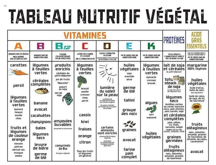 tableau nutritif végétal                                                                                                                                                                                 Plus
