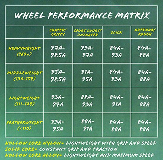 Wheel Performance Matrix, not sure a lot of girls factor their weight in to wheel choice.  More weight on a grippy wheel and you'll feel like you're skating in mud!