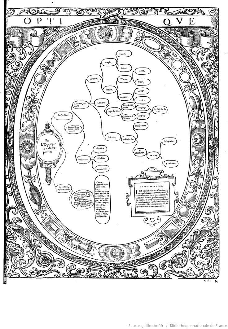 """OPTIQUE  """"Tableaux accomplis de tous les arts libéraux"""" par M. Christofle de Savigny"""