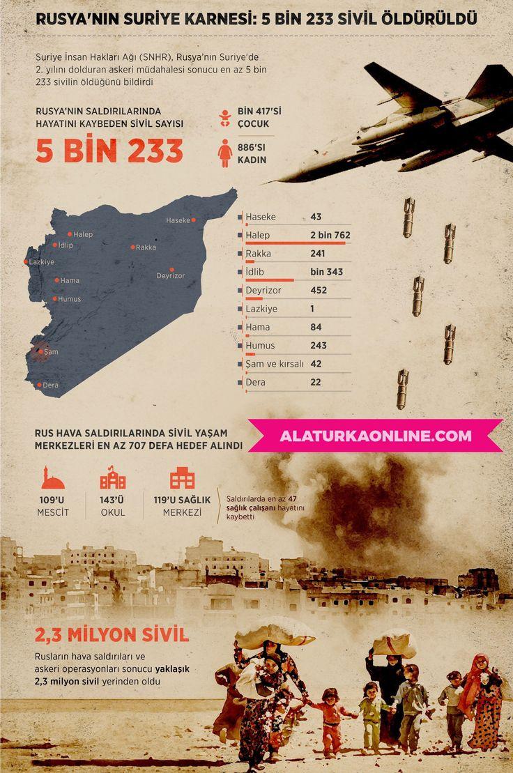 Rusya'nın Suriye karnesi: 5 bin 233 sivil öldürüldü  https://www.alaturka.us/rusyanin-suriye-karnesi-5-bin-233-sivil-olduruldu/  Suriye İnsan Hakları Ağı (SNHR), Rusya'nın Suriye'de 2. yılını dolduran askeri müdahalesi sonucu en az 5 bin 233 sivilin öldüğünü bildirdi.  #rusia #tornado #angin #angintopan #topan #putingbeliung #anginputingbeliung #bagikertas #lingkunganbagikertas #bencana #sains #bencanaalam #edukasi #lingkungan #unik #penelitian #fakta #faktaunik
