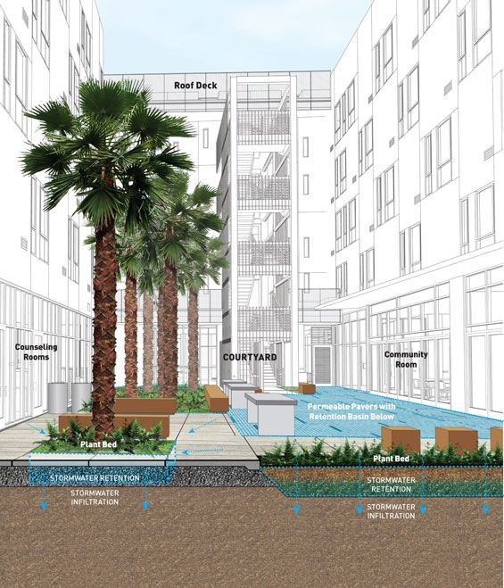 Stormwater Management The innovative courtyard include permeable pavers and rain gardens, which improve the aesthetics of the public realm while reducing site runoff and allowing for groundwater recharge.