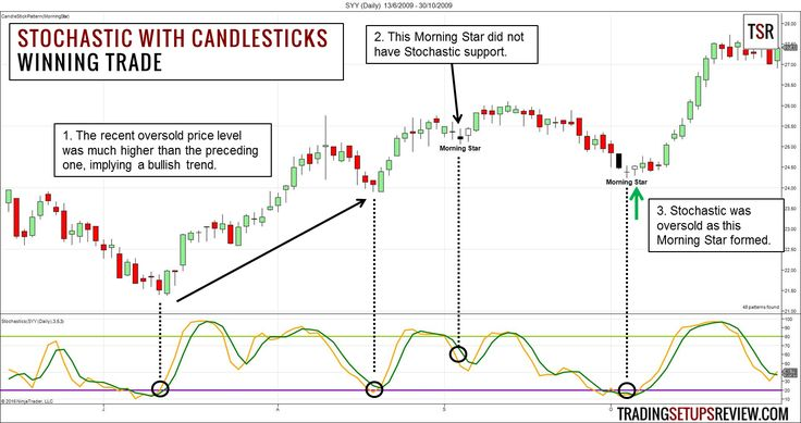 Learn how to filter out low-quality candlestick patterns with the Stochastic Oscillator to improve your swing trading win rate.