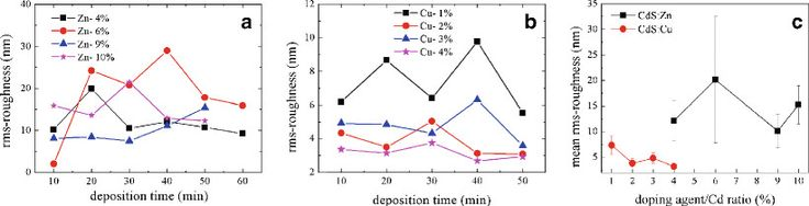Studies on Different Doped Zn Concentrations of CdSe Thin Films