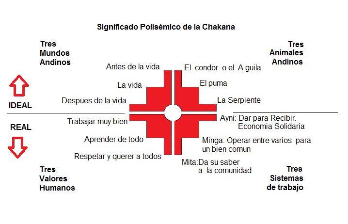 """""""La Chakana es una forma geométrica, resultante de la observación astronómica, realizada por los antepasados Andinos."""" """"La Cultura Andina, es la única en el mundo que puede demostrar su origen y el…"""