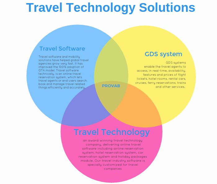 Mejores 11 im genes de gds global distribution system en for Waldo s world wide travel service
