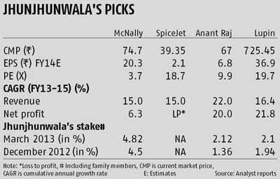 The four big stock bets of Rakesh Jhunjhunwala   Business Standard News