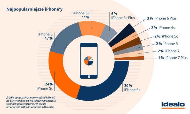 Aż połowę kliknięć na smartfony Apple stanowią zaledwie dwa z jedenastu ujętych w zestawieniu modeli. Są to iPhone 6s oraz iPhone 5s. WIĘCEJ: http://www.idealo.pl/blog/1562-te-produkty-apple-najchetniej-wybieraja-uzytkownicy/