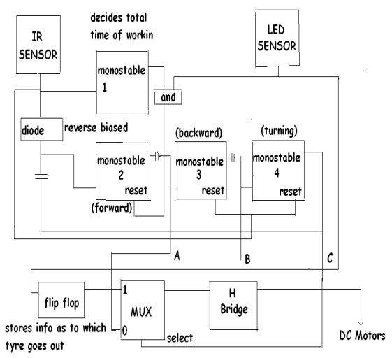 Block Diagram of Obstacle Avoiding Robot Electronic Project Ideas