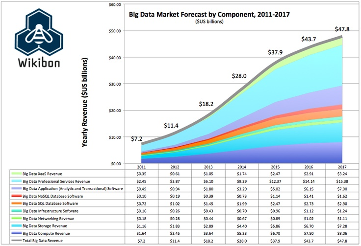 Big Data Market Forecast by Component