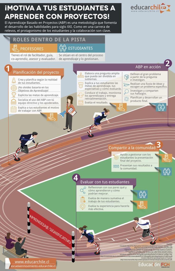 """Hola: Compartimos una interesante infografía sobre """"Aprendizaje Basado en Proyectos – Visión General"""" Un gran saludo.  Visto en: fch.cl Puede descargar la infografía en for…"""