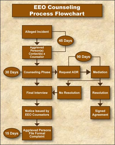 Eeo Counseling Process Flowchart  Hr  Eeo Counseling