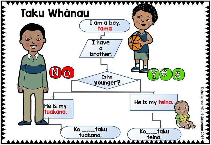 Easy to follow te reo Māori resource