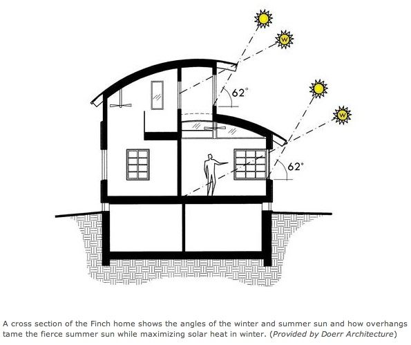 Passive Solar Design: details on angle