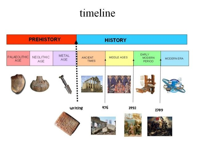 An overview of the history events in life and human ages