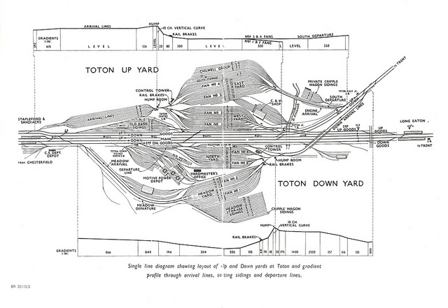 Toton Yard Diagram Trains Garden, Diagram, Train