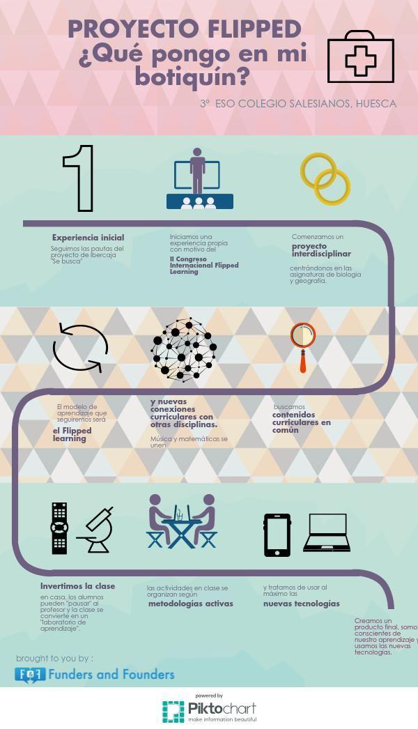 Proyecto ¿Qué pongo en mi botiquín? | @Piktochart Infographic El proyecto se centra en estudiar las enfermedades y sistemas sanitarios en países desarrollados y en el Tercer Mundo.