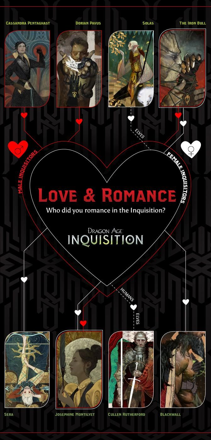 Dragon Age Inquisition: The Art of RomanceIt's that time of year again. The elfroot is in bloom, the candy prices in Val Royeaux are outrageous, and that little heart icon on the conversation wheel looks more tempting than ever. What better way to celebrate Valentine's Day than a chat with writers of Dragon Age: Inquisition about some of the romanceable companions who pull at our heart strings?SPOILER WARNING: This article contains spoilers regarding Inquisition's romance and personal plots…