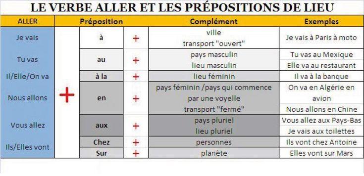 Le verbe aller et les prépositions de lieu