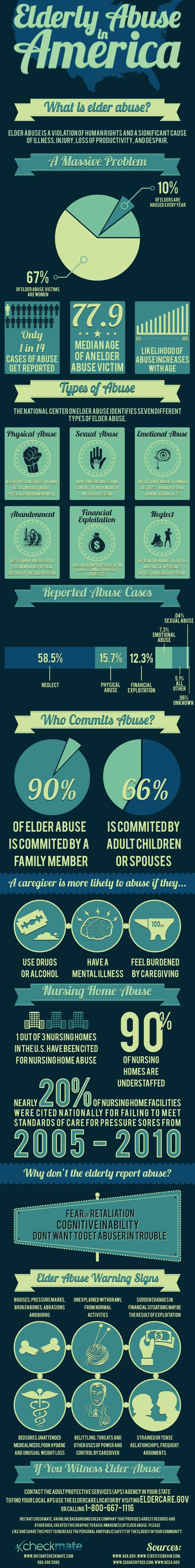 Instant Checkmate has created an infographic on elder abuse in America to help raise awareness of this crime. Help us stop elder abuse in America!  http://blog.instantcheckmate.com/elderly-abuse-in-america/