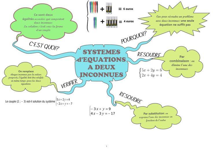 Découvrez les cours et définitions sous forme simplifiée pour une meilleure compréhension et mémorisation sur le modèle des cartes heuristiques ou mentales