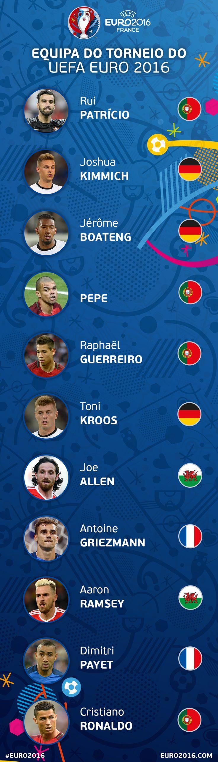 Revelada Equipa do Torneio do UEFA EURO 2016 - UEFA EURO - Notícias - UEFA.com