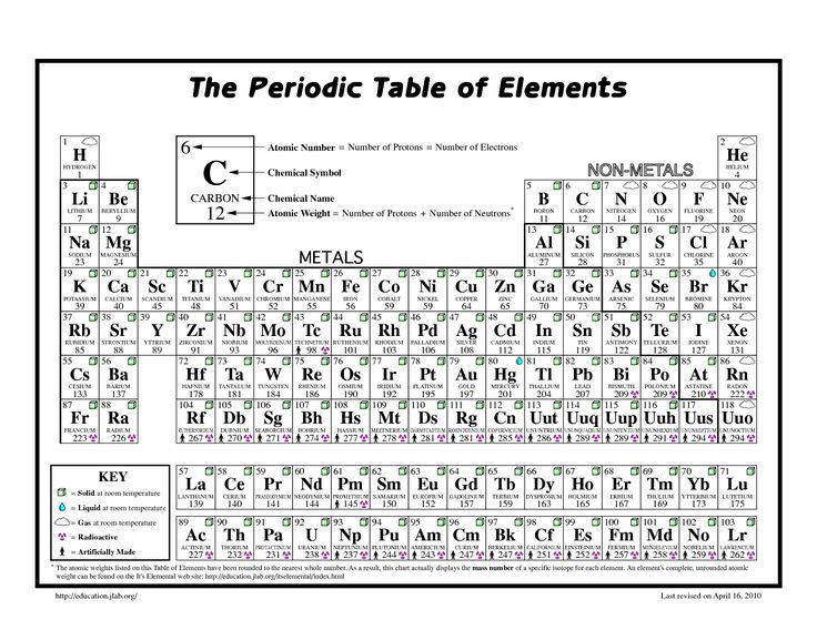 Ms de 25 ideas increbles sobre element chemistry en pinterest printable periodic table black white sciencegeek periodic table of the elements tabla peridicablanco urtaz Image collections