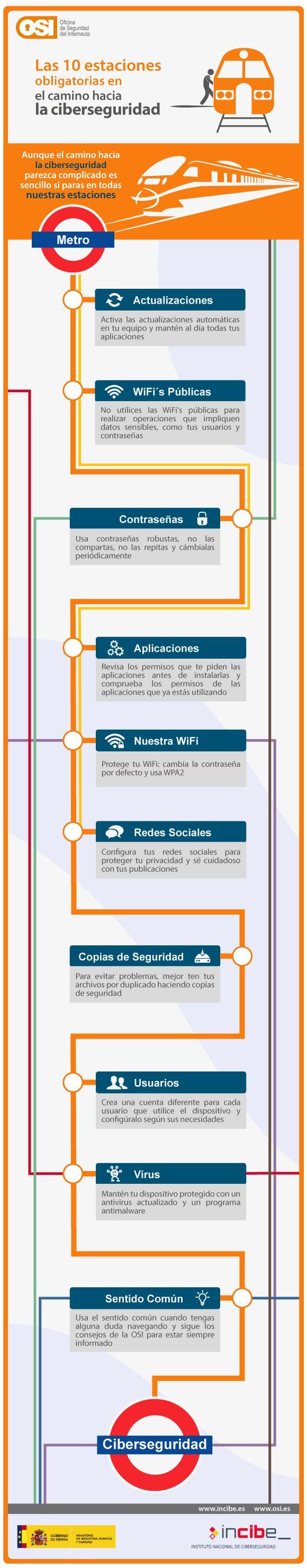10 estaciones camino a la #ciberseguridad.  Mantente actualizada, protege tus equipos.