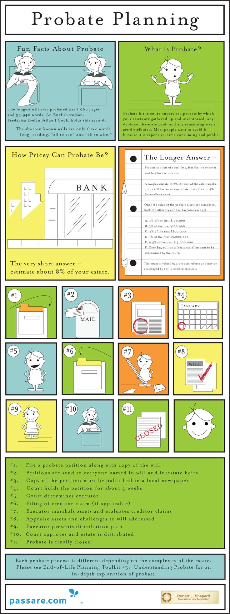 Understanding Probate Probate Planning - #Infographic via @Passare.com™