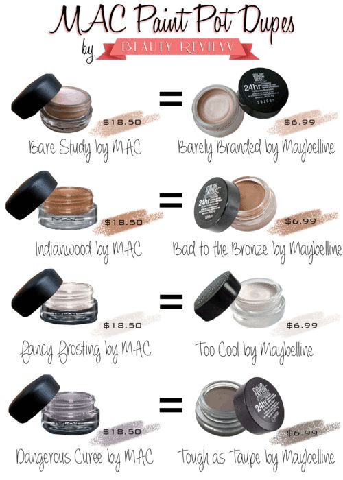 MAC Paint Pot Dupes: Maybelline Color Tattoos (maybelline was being sold for 5.50 at Walmart I never tried the Mac eye colors here so I can't compare but I have told color tattoo and I love it its my new addiction)