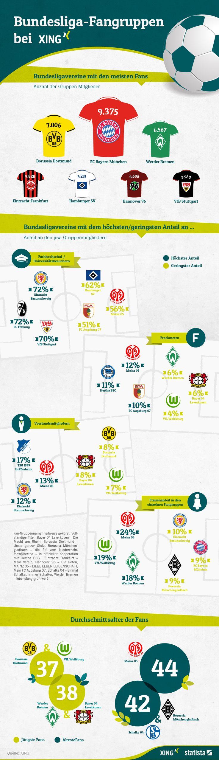 Die Fans des SC Freiburg haben unter den Bundesligavereinen mit 72% den höchsten Akademikeranteil bei den XING-Bundesligafangruppen. Aha! Ein paar Punkte mehr in der Tabelle wären uns lieber.  Infografik: Bundesliga-Fangruppen bei XING | Statista