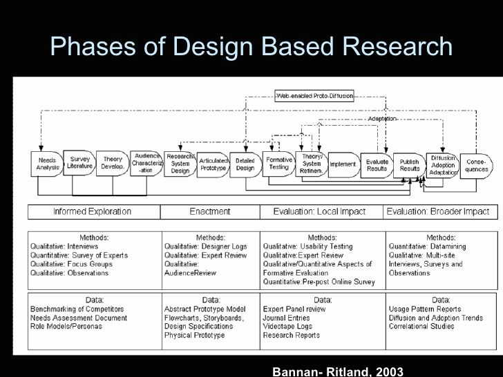 20 best Design-based research images on Pinterest Design process - research agenda sample