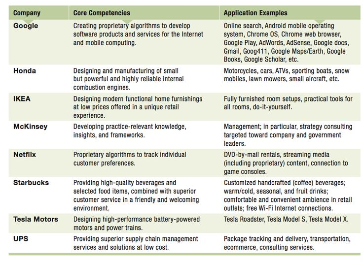 examples of core competencies and applications  part 2