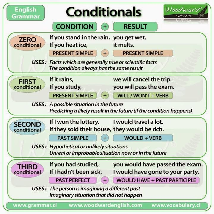 English teacher: Conditional Clauses Chart