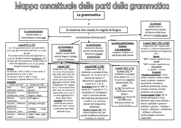 le parti della grammatica