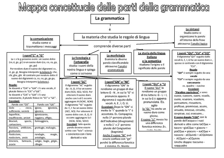 Risultati immagini per mappa concettuale delle parti della grammatica