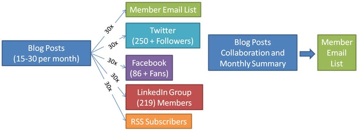 email distribution strategy   bonfire social media