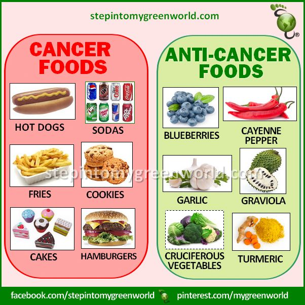 Best Foods To Avoid Colon Cancer