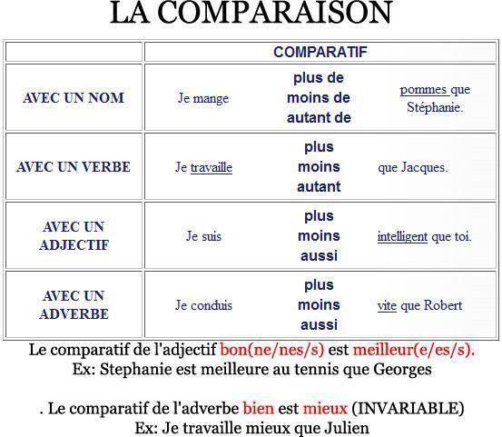 anglais comparaison
