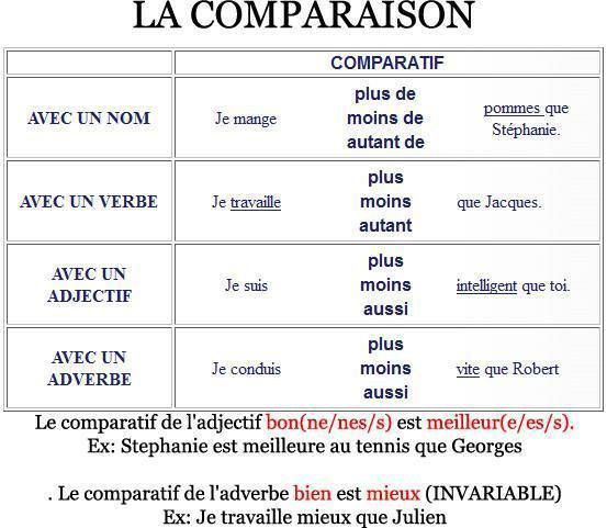 la comparaison - Google Search